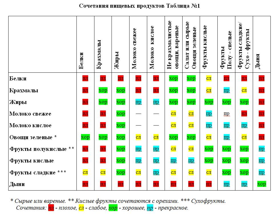 раздельное питание для похудения таблица совместимости